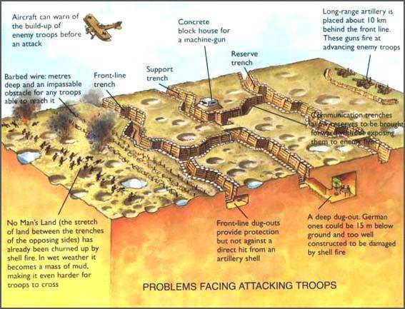 amin gitu loh world war one trenches diagram – World War 1 Worksheet